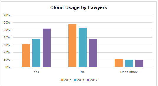 Cloud usage by lawyers 2017 chart over 3 years