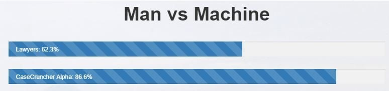 Man vs Machine Competition Results